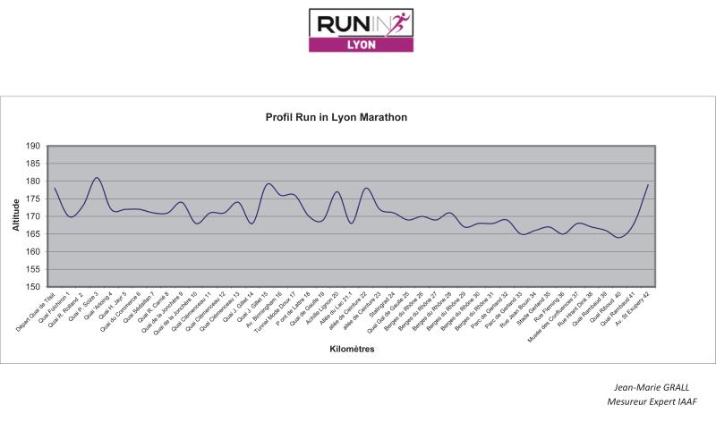 RIL_Profil-Marathon