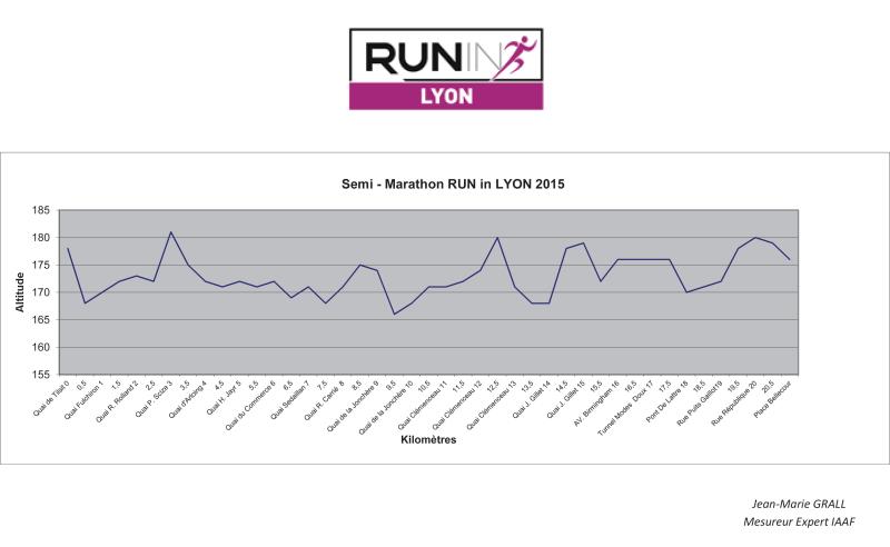 RIL_Profil-Semi-marathon
